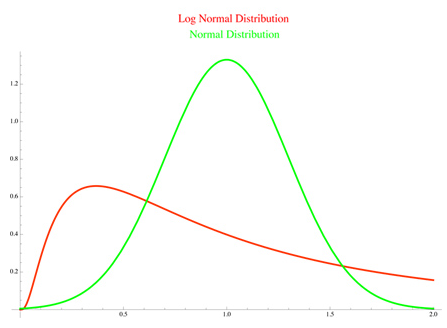 What is the difference between a Normal Distribution and a